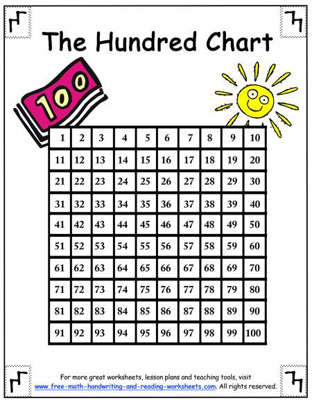 100s chart pdf